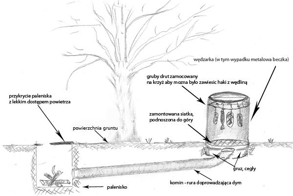 Jak zbudować prostą wędzarkę?