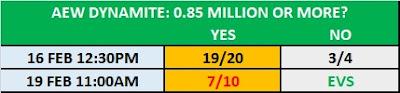 19/2/20 TV Prop Bet: AEW Dynamite