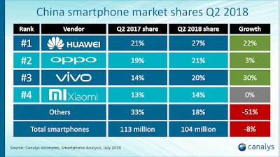 Huawei lidera la venta de Smartphone en China, seguida de Oppo.