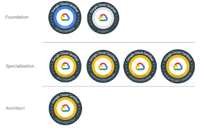 Top 10 Google Cloud Certifications You can Aim in 2021
