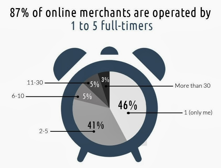 87% of online merchants are operated by 1 to 5 full-timers