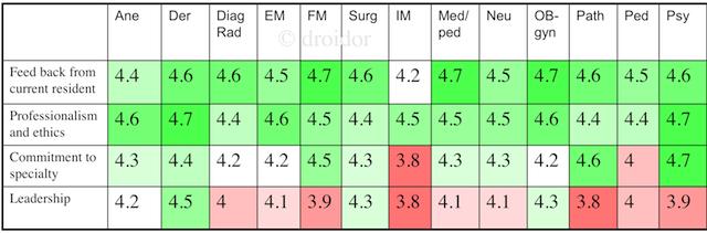 Minivan Rankings: Pathology Residency Program Ranking