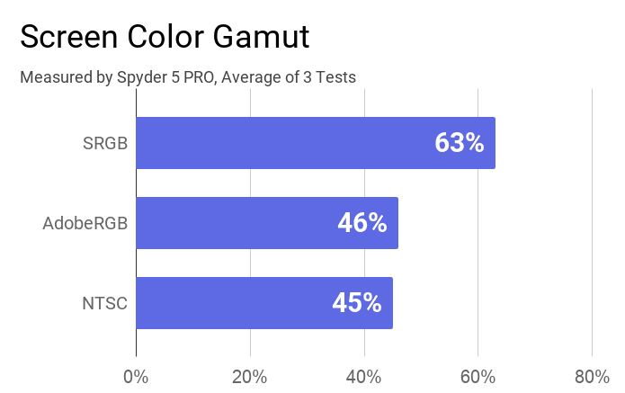 Screen color gamut result of Mi Notebook's display. The result is 45% of NTSC, 46% of AdobeRGB, and 63% of SRGB.
