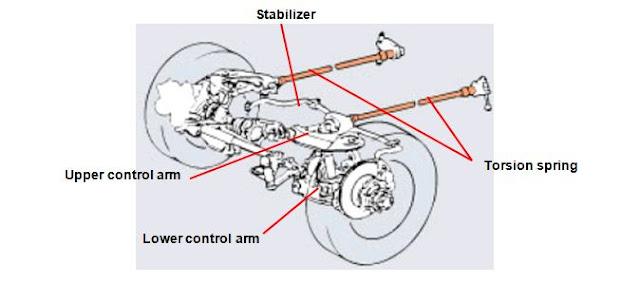 pemasangan batang torsi pada mobil