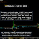 Mengapa Pasar Crypto Mengalami Kehancuran?