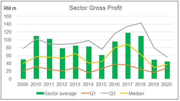 Sector gross profit