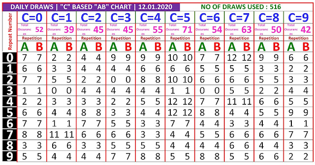 Kerala Lottery Winning Number Daily Trending And Pending C based  AB chart  on  12.01.2020