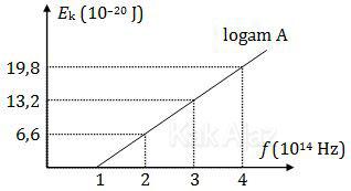 Grafik hubungan energi kinetik dan frekuensi pada peristiwa efek fotolistrik