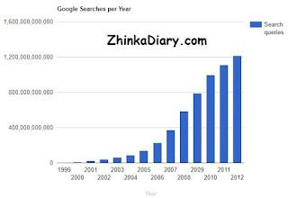 Google, mesin telusur, search engine