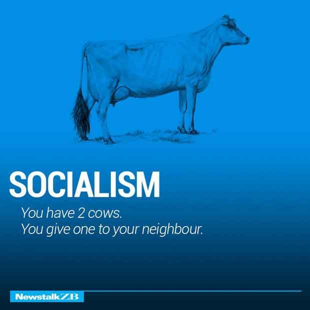 Ideology Ekonomi Dunia