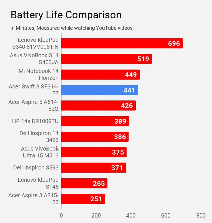 Acer Swift 3 SF314-57 battery life during YouTube video watching compared with other laptops of Rs 60K price.
