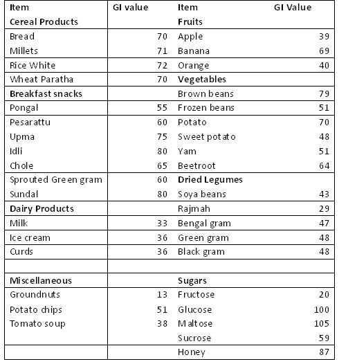 glycemic index indian food list pdf