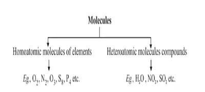 9th Class Science Notes in English chapter 3 Atoms and Molecules