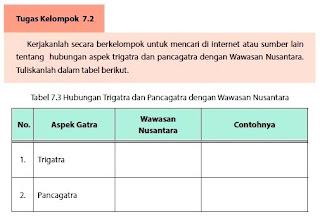 Hubungan aspek Trigatra, Pancagatra dan Antargatra dalam Wawasan Nusantara