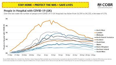 COVID-19 Coronavirus in hospital UK 030520