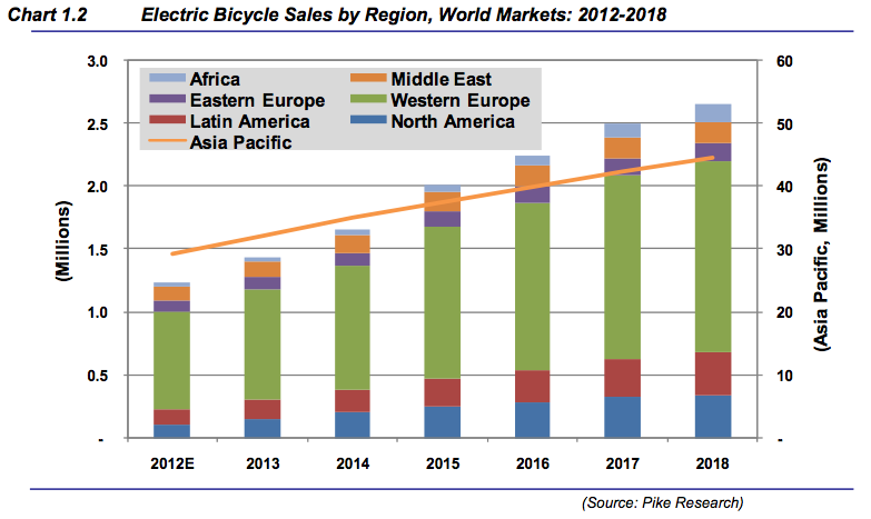 Pike Research Forecasts Electric Bikes To Sell At 47 To 51