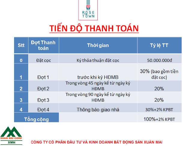 Tiến độ thanh toán dự án Chung cư Rose Town Ngọc Hồi