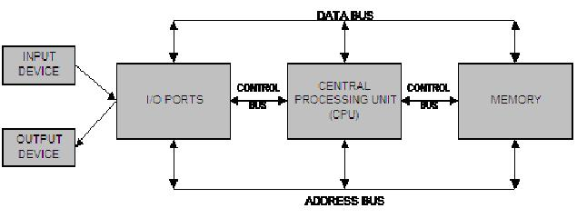 Cupank'z Nade: Cara Kerja Sistem Komputer