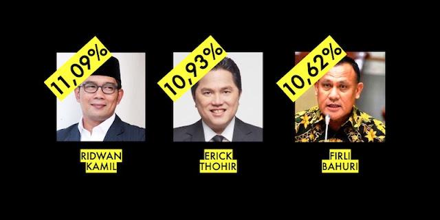 Inilah Hasil Polling '24 Tokoh Harapan 2024'; Ridwan Kamil, Erick Thohir, Firli Bahuri Di Posisi Puncak