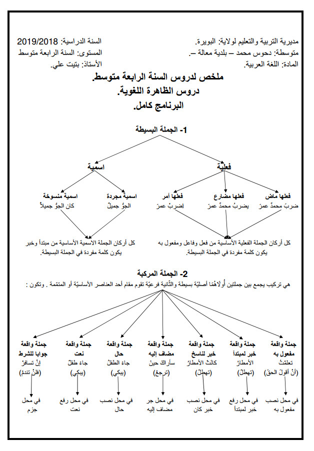 ملخص شامل في اللغة العربية تحضيرا لشهادة التعليم المتوسط BEM