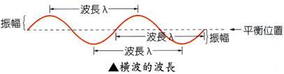 lamsirphy: 波動學:5.1波的本質