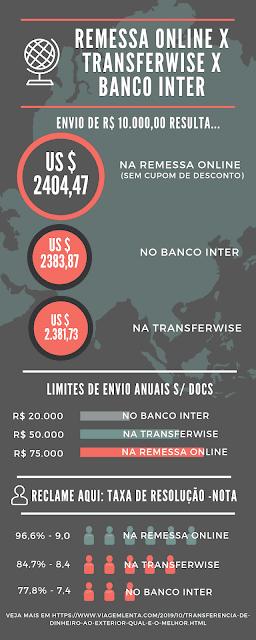 Qual a melhor forma para enviar ou receber dinheiro do exterior? Veja uma comparação com a Remessa Online, a Transferwise e o Banco Inter.
