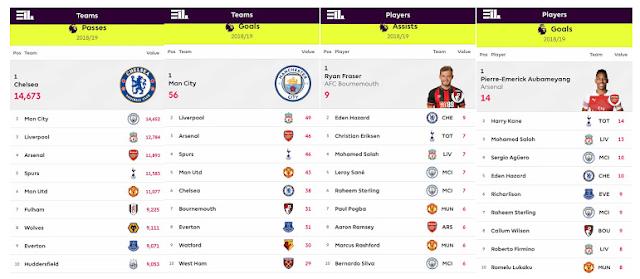 Premier League Stats 2018-2019