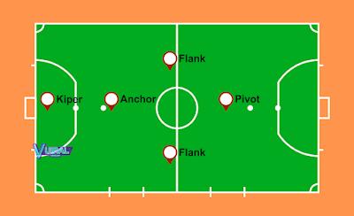 Contoh Gambar Nama Posisi Pemain Futsal Dan Tugasnya Secara Lengkap