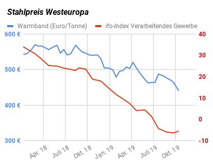 Stahlpreis Warmband und ifo-Geschäftsklimaindex Verarbeitendes Gewerbe im Vergleich