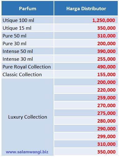 keuntungan jadi member parfum fm, keuntungan jadi agen parfum fm, keuntungan jadi mitra bisnis parfum fm, keuntungan jadi distributor parfum fm, marketing plan parfum fm