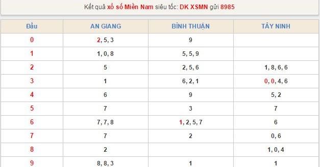 Ketquaxoso1815 Dự đoan Kqxs Miền Nam Ngay 14 8 15