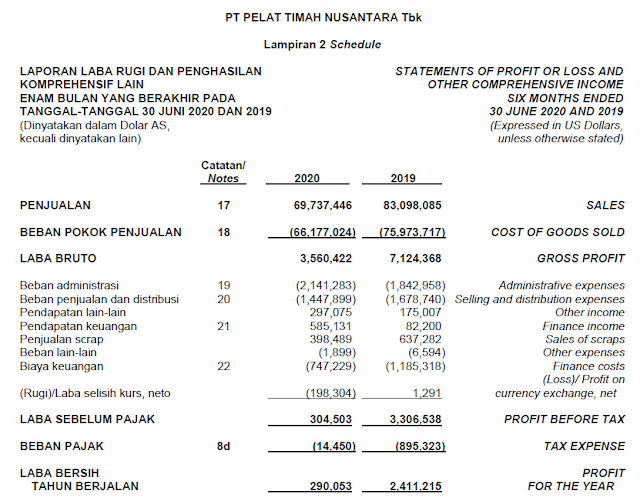 Laporan keuangan NIKL Kuartal II Tahun 2020