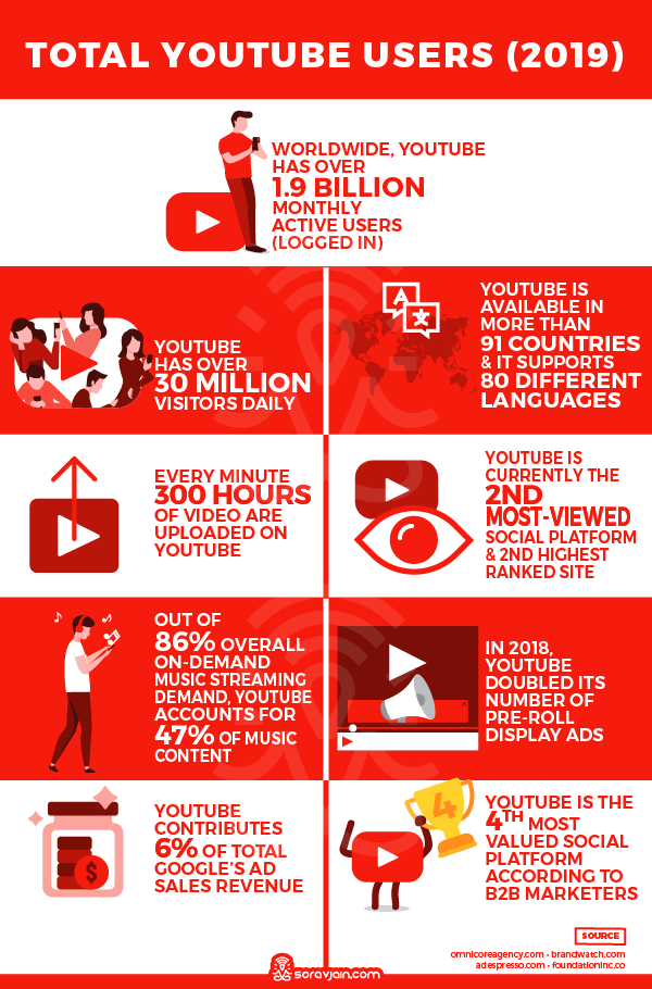 YouTube Usage Stats and Facts 2019
