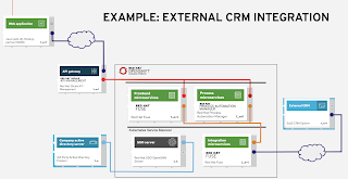 Example: External CRM Integration