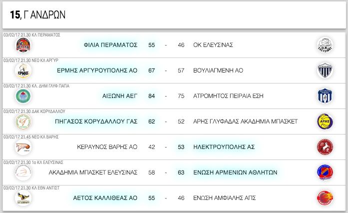 Γ ΑΝΔΡΩΝ, 15η αγωνιστική. Αποτελέσματα, επόμενοι αγώνες κι η βαθμολογία