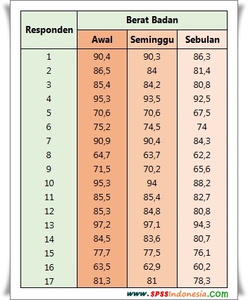 Data Uji Repeated Measures Anova dengan SPSS