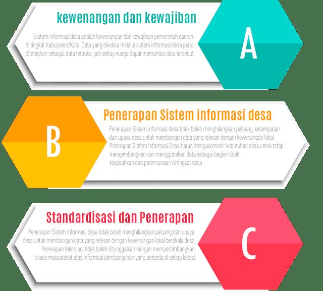 Prinsip Penerapan Sistem Informasi Desa
