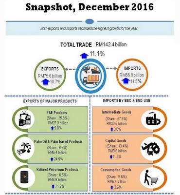 EKSPORT MALAYSIA PADA DISEMBER 2016 MENINGKAT 10.7 PERATUS, MENGATASI UNJURAN - MUFLIS?