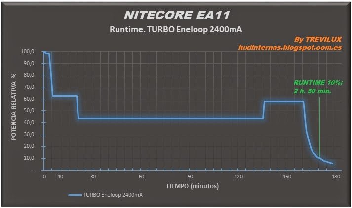 Nitecore EA11 Review by Trevilux, Runtime eneloop