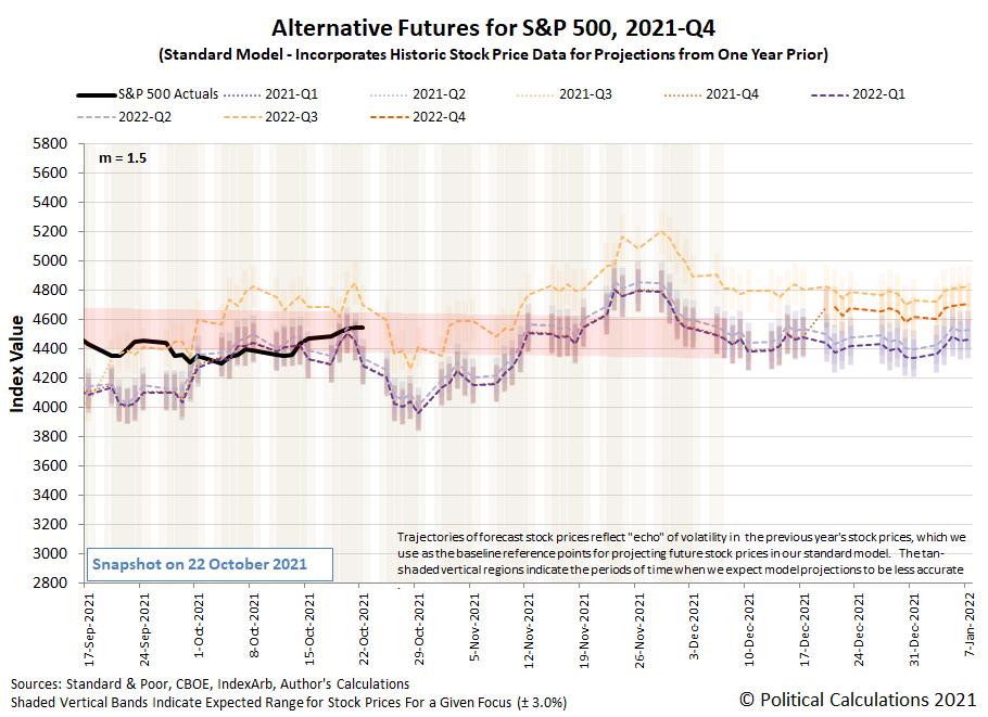 Alternative Futures - S&P 500 - 2021Q3 - Standard Model (m=-2.5 from 16 June 2021) - Snapshot on 22 Oct 2021