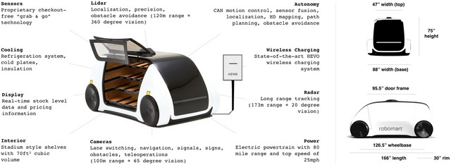 robotic bodegas car specification and features