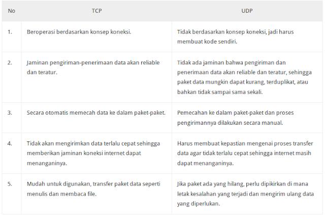 Tabel Perbedaan TCP UDP
