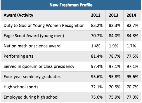 byu application series part discovering byu  have you ever seen this table on the byu website
