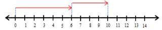 soal isian penjumlahan garis bilangan