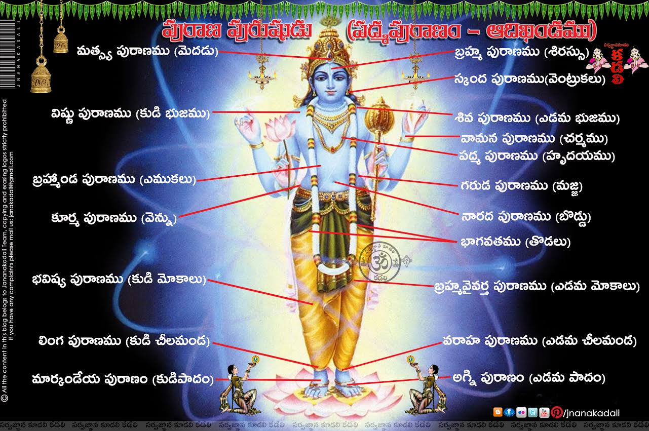List And Description Of 18 Puranas In Hindu Religion With Lord