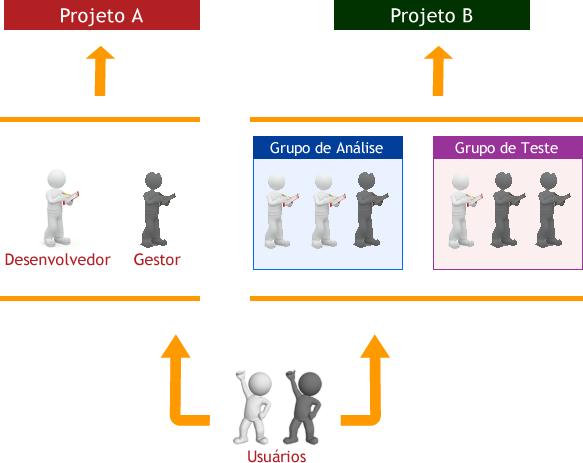 Exemplo gráfico da interação entre usuários, papéis e grupos em projetos no Redmine