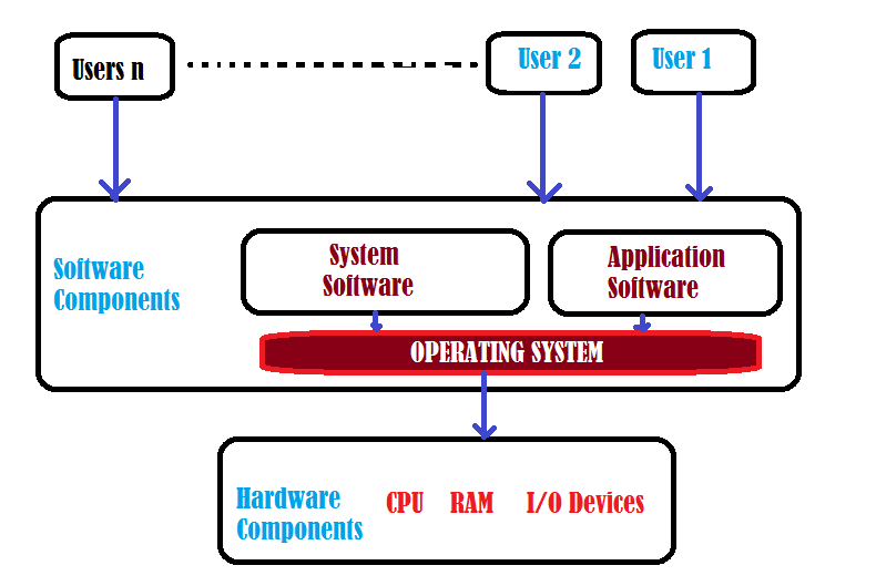 what is an operating system ? write its basic functions., Wiring block