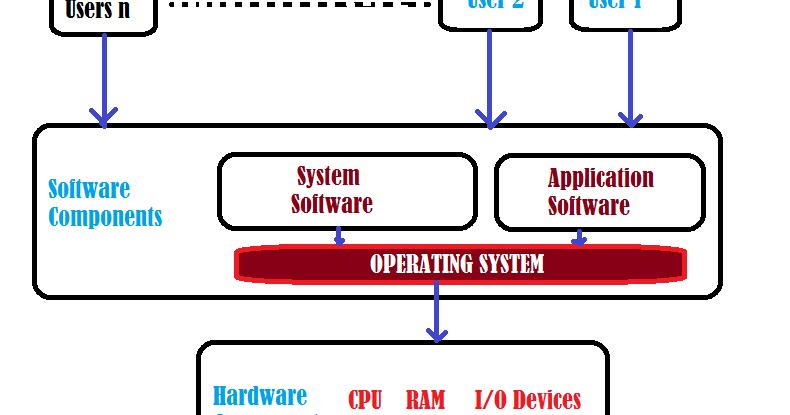 Operating system essay nyu