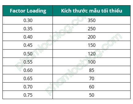 Hệ số tải Factor Loading trong phân tích EFA