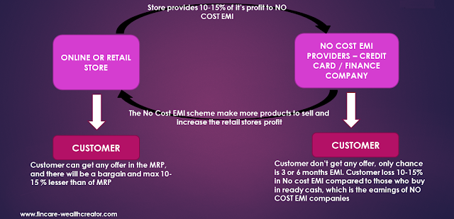 no cost emi - hidden charges